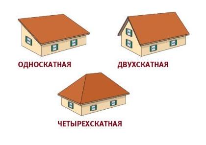 односкатная двухскатная крыша