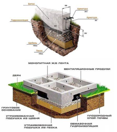 Ленточный фундамент для каркасного дома - Простор