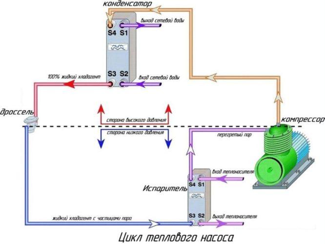 цикл теплового насоса - Простор