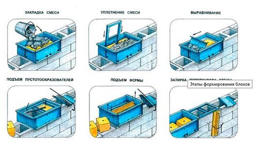 Технология строительства ТИСЭ - Простор