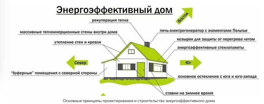 энергоэффективный дом - Простор